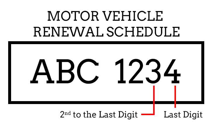 How to Verify Vehicle LTO Plate Number via SMS  text and